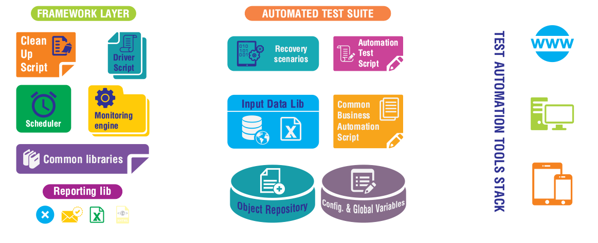 Test Automation - Mobile | Web | Desktop Applications | QualiTlabs